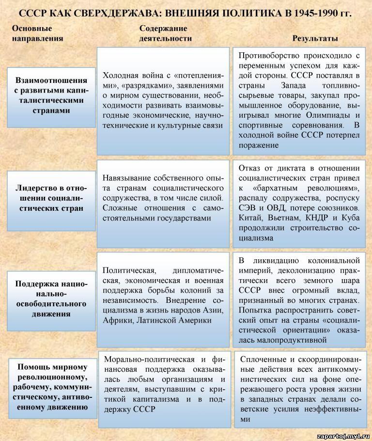 Школьные дисциплины в таблицах и схемах.  Добавил: admin (15.11.2013).  СССР Как сверхдержава: внешняя политика в...