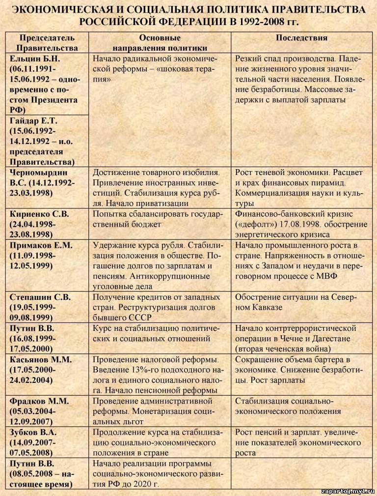 Таблицы и схемы по истории.