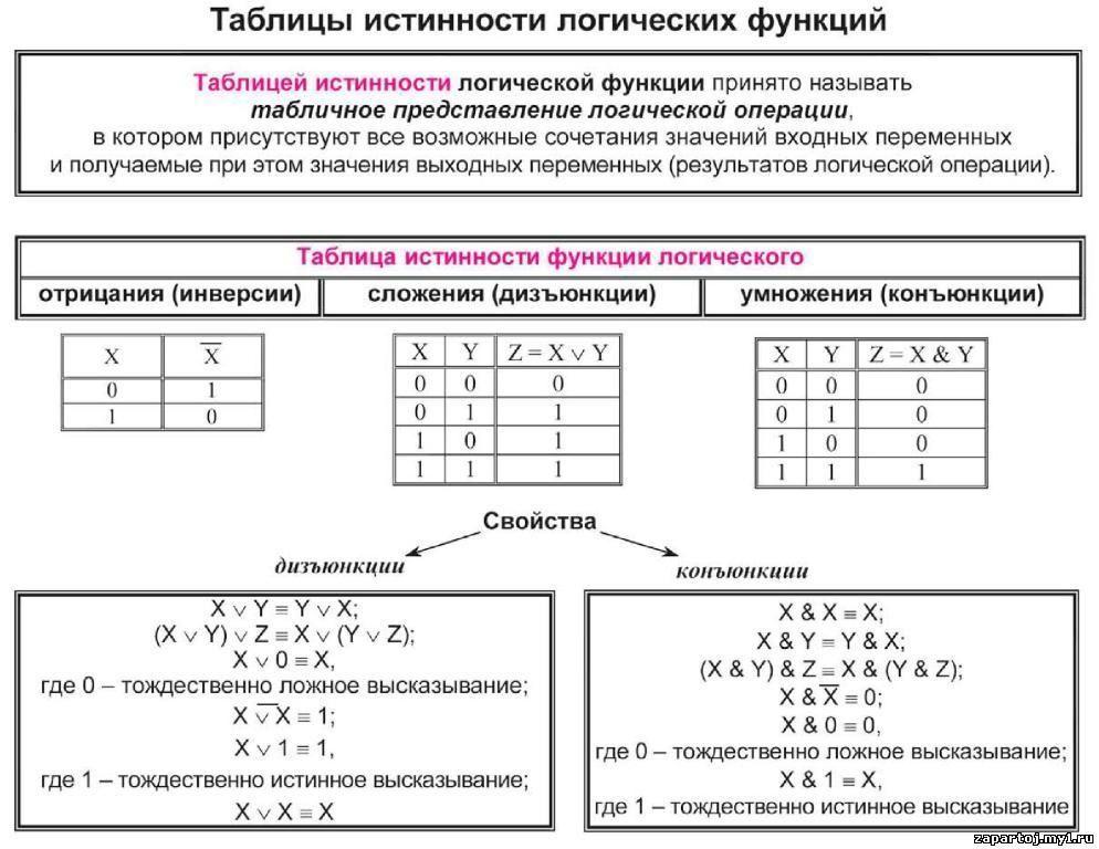 Школьные дисциплины в таблицах и схемах.  Таблицы истинности логических функций.  Добавил: admin (29.01.2013).