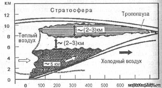 Схема теплого атмосферного фронта в вертикальном разрезе.