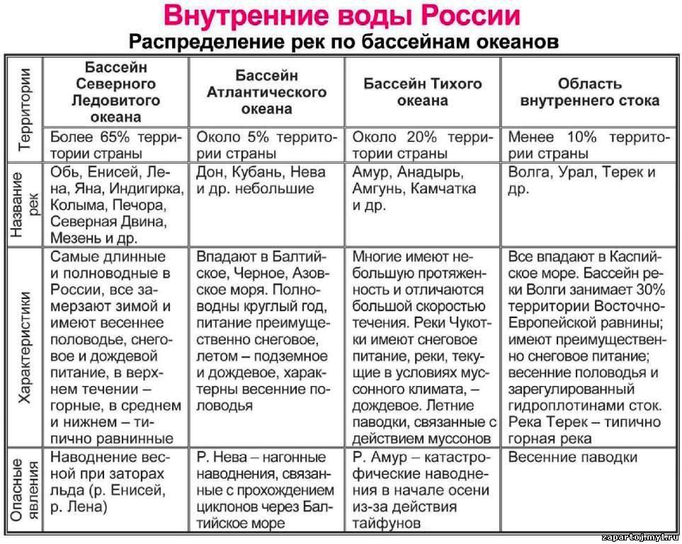таблица внутренние воды евразии
