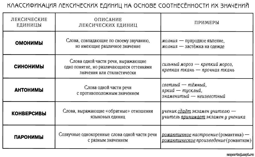 Школьные дисциплины в таблицах и схемах.  Русский язык.  Добавил: admin (09.10.2012).