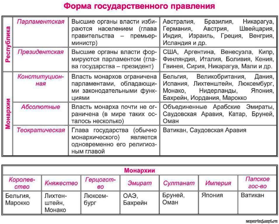 Форма государственного правления.