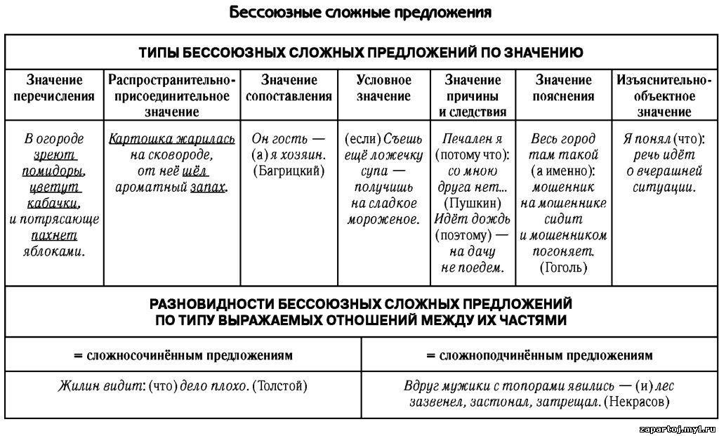 РУССКИЙ ЯЗЫК.  Добавил: admin (07.10.2012).  Категория.  Бессоюзное сложное предложение.