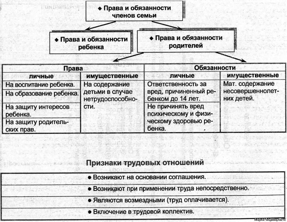 """Школьные дисциплины в таблицах и схемах.  Добавил: admin (10.09.2012).  Таблица  """"Права и обязанности членов семьи """"."""