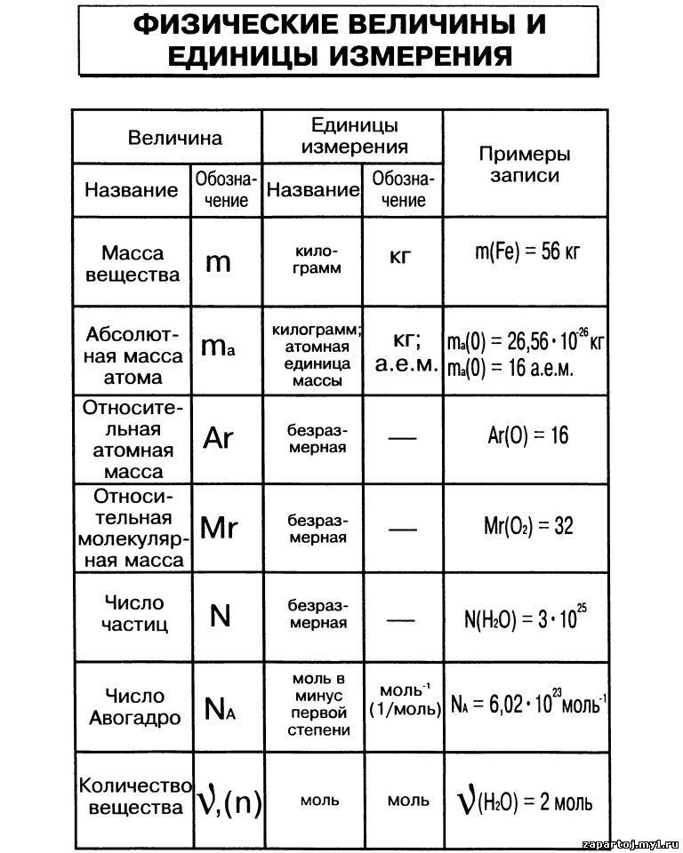 еденицы измерения физика 7 класс Thermo-Soft рассчитано