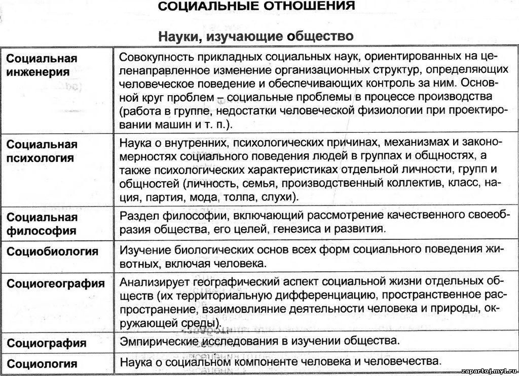 """Школьные дисциплины в таблицах и схемах.  Таблица  """"Социальные отношения """".  Добавил: admin (10.09.2012)."""