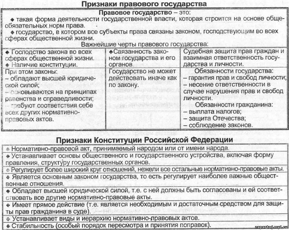 Школьные дисциплины в таблицах и схемах.  Добавил: admin (10.09.2012).