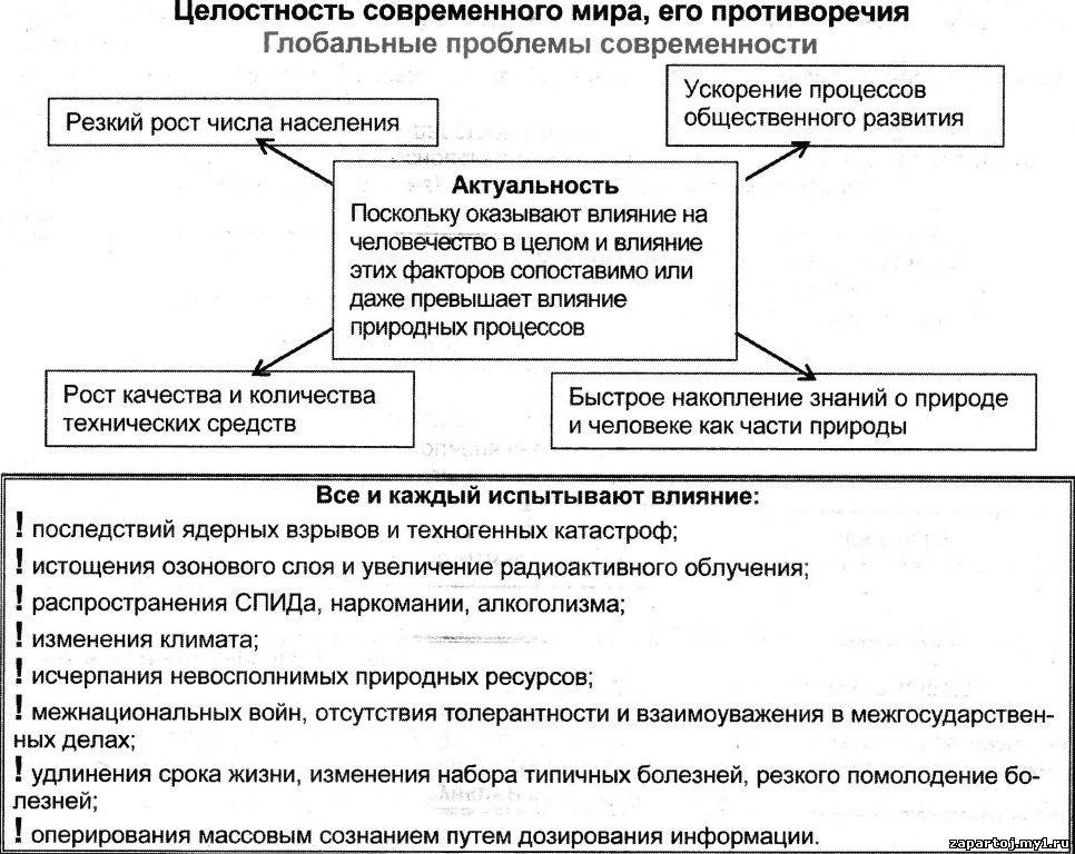 """Таблица  """"Целостность современного мира, его противоречия """".  Школьные дисциплины в таблицах и схемах."""